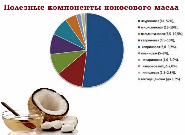 Как применять кокосовое масло от прыщей